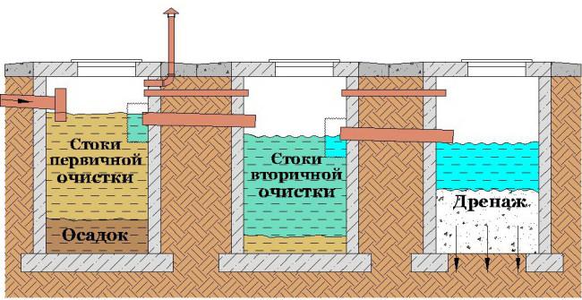 Схема устройства септика из монолитного бетона