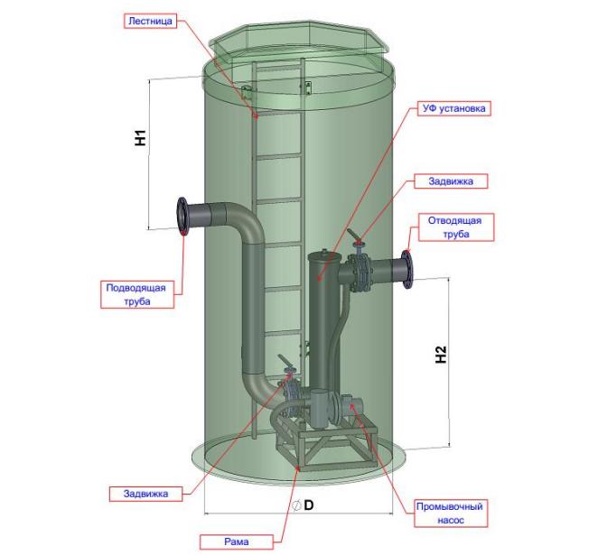 Helyx - установка для обеззараживания стоков с помощью УФ-лучей