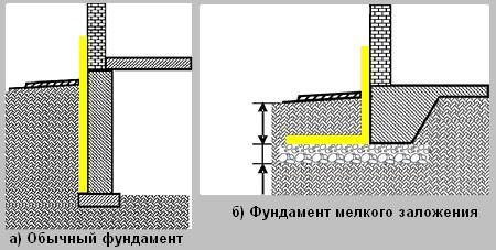 Новороссийске гидроизоляция фундамента в
