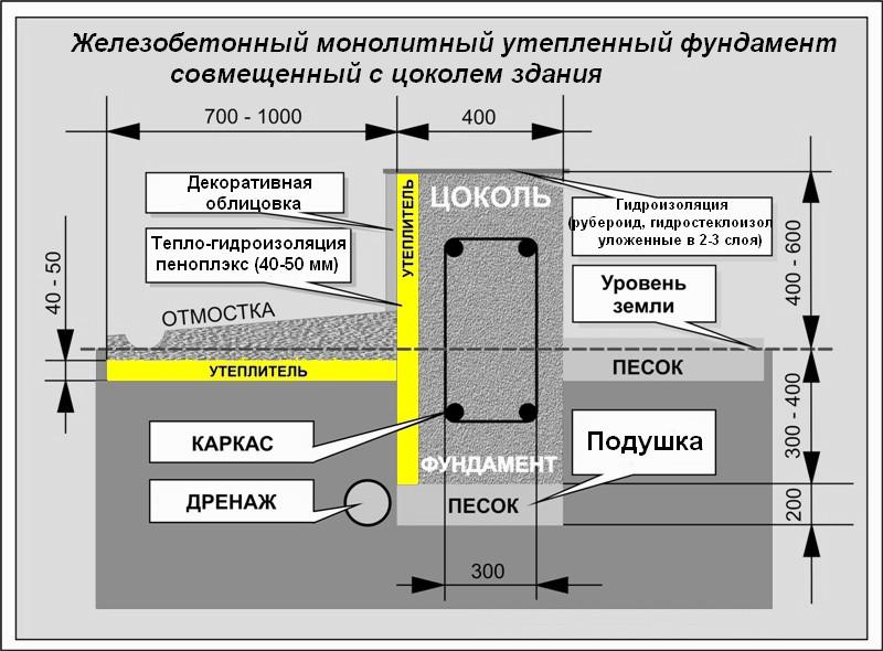 Схема устройства дренажа монолитного фундамента