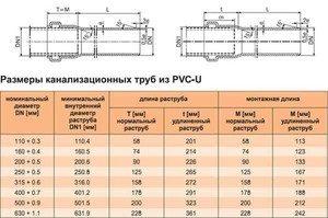 Таблица размеров канализационных труб из ПВХ