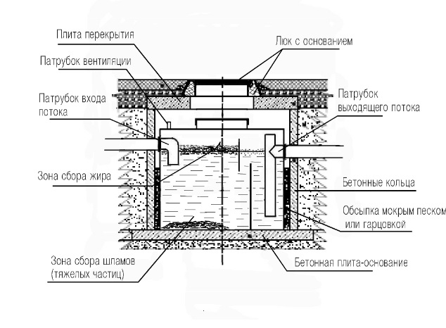 Схема установленного промышленного жироуловителя