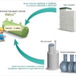 Септики HELYX - сравнение с другими