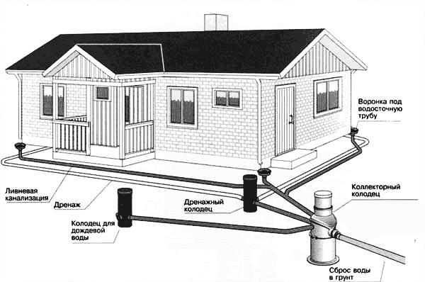 План расположения элементов дренажной системы на участке