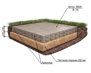 Монолитный фундамент плитного типа