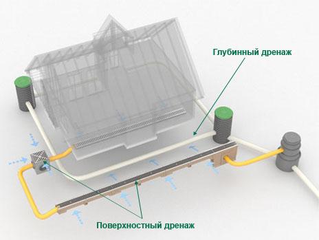 Комплексное решение с элементами глубинного и поверхностного дренажа на одном участке