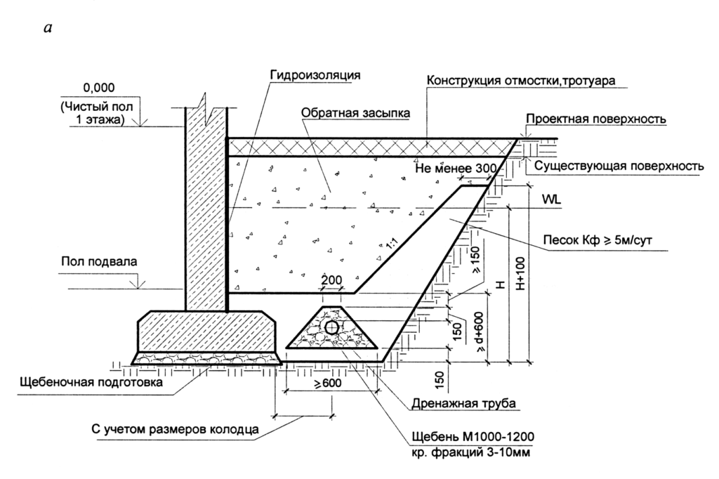 Схема дренажа фундамента