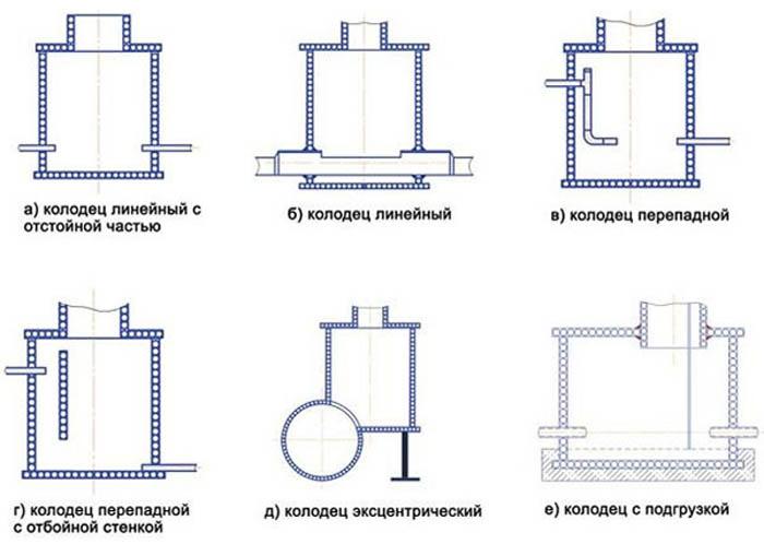 Принципы устройства канализационного трубопровода
