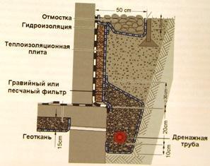 Пристенный дренаж фундамента со сложными гидрологическими условиями