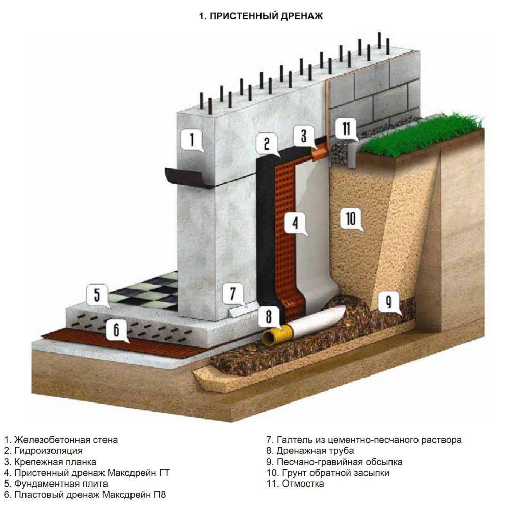 Слои и элементы системы пристенного дренажа