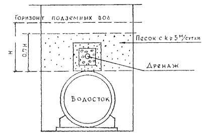 Схема прокладки дренажа над водостоком