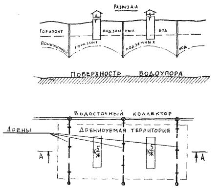 Схема систематического дренажа
