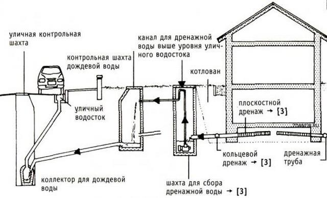 Схема дренажной системы фундамента