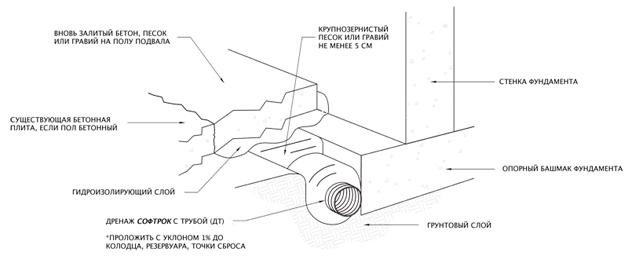 Устройство внутреннего дренажа в полу подвала