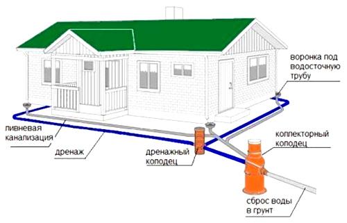 Ливневая канализация - часть системы дренажа участка