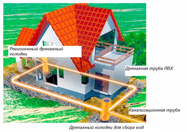 Схема устройства системы отвода воды от фундамента.
